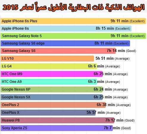 الهواتف الذكية ذات البطارية الأطول عمراً في عام 2015 !