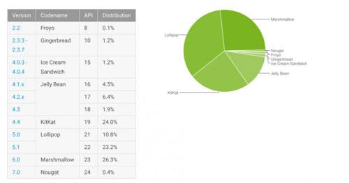 إحصائيات الأندرويد - أندرويد 7.0 يواصل السباق بنسبة 0.4 ٪