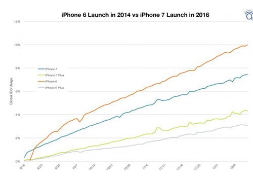 هاتف Sony Xperia XZ أكثر هواتف الأندرويد مبيعاً في النصف الثاني من عام 2016
