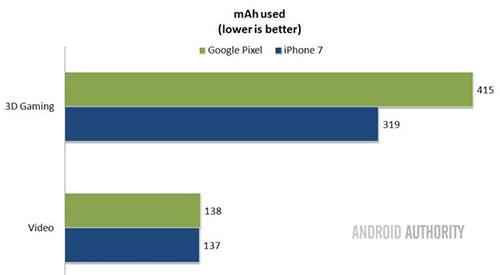 مقارنة شاملة : معالج الآيفون Apple A10 ضد Qualcomm Snapdragon 821 - أيهما أفضل ؟!
