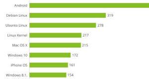 نظام iOS الأكثر أمانا خلال 2016 والأندرويد الأسوء !