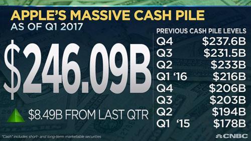 تقرير: آبل تحقق نتائج مالية ومبيعات ضخمة مع بداية 2017