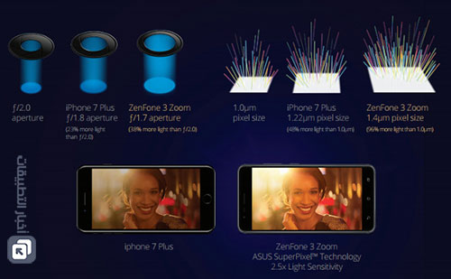 هل تتفوق كاميرا Asus Zenfone 3 Zoom على كاميرا آيفون 7 بلس ؟!