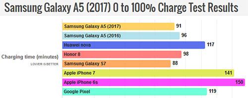 هاتف Samsung Galaxy A5 (2017) : اختبار سرعة الشحن