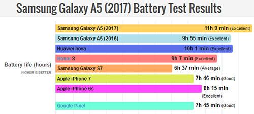 هاتف Samsung Galaxy A5 (2017) : اختبار عمر البطارية