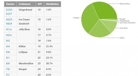 إحصائيات الأندرويد - أندرويد 7.0 تزداد نسبته إلى 1.2 ٪