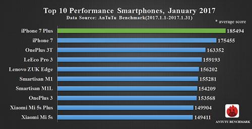 قائمة أسرع 10 هواتف مع بداية 2017 - تعرف عليها ؟