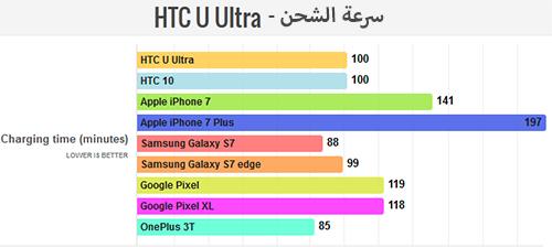 هاتف HTC U Ultra - سرعة الشحن !