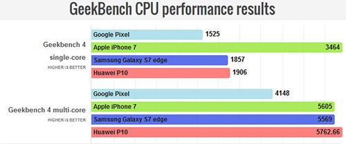 اختبار الأداء : آيفون 7 ضد جالكسي إس 7 و Huawei P10 و جوجل بكسل