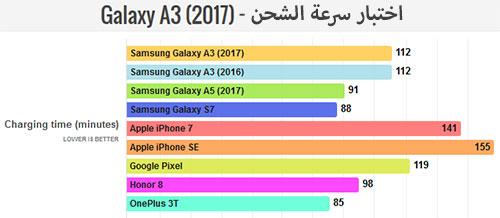 هاتف Samsung Galaxy A3 (2017) : اختبار سرعة الشحن !