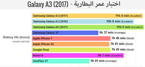 هاتف Samsung Galaxy A3 (2017) : اختبار عمر البطارية !
