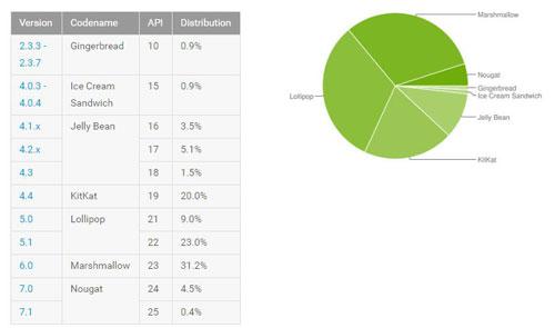 إحصائيات الأندرويد - نسبة أندرويد 7 تزداد لتصبح 4.9 ٪