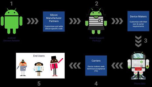 كيف ستحل جوجل مشكلة تأخر وصول تحديثات النظام ؟