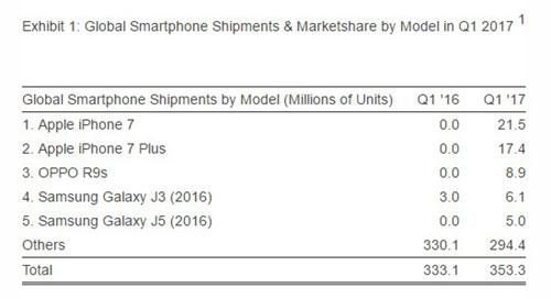 Oppo R9s - هاتف الأندرويد الأكثر مبيعاً خلال الربع الأول من عام 2017