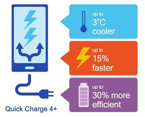 تعرف على تقنية الشحن السريع Quick Charge 4 Plus الجديدة !