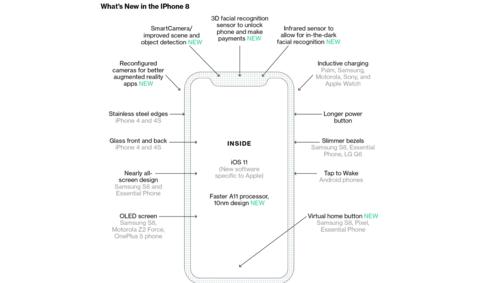 آبل تخطط لتغيير طريقة إستعمال هاتفها القادم آيفون 8