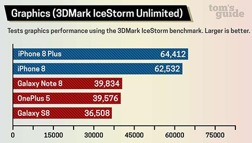 اختبارات الأداء : آيفون 8 الأسرع في العالم متفوقاً على هواتف الأندرويد المنافسة !