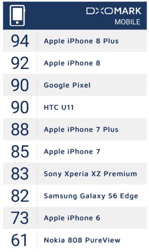 تقرير- ايفون 8 بلس أفضل هاتف من حيث الكاميرا والتصوير !