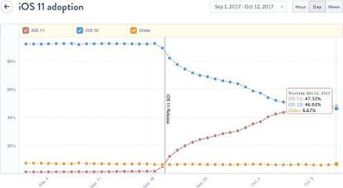 نظام iOS 11 بات التحديث الأكثر انتشاراً على أجهزة آبل !