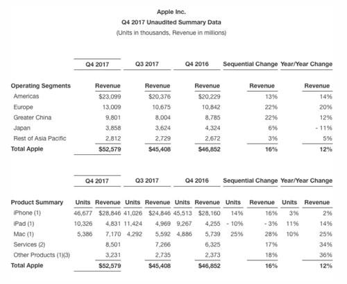 تقرير - آبل تعلن عن أرباحها للربع السنوي الرابع لسنة 2017