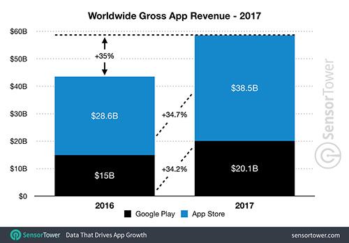 كم أنفق العالم على تطبيقات الهواتف الذكية خلال عام 2017 ؟