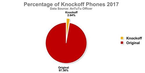انتبه! هواتف سامسونج هي الأكثر عرضة للتقليد و التزييف!