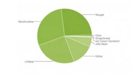 Photo of إحصائيات الأندرويد الشهرية – أندرويد 8 لم يتجاوز ال- 1٪ حتى الآن !