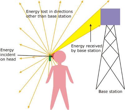 مخطط الاتصال بين الهواتف وأبراج الاتصال