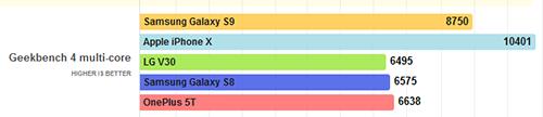 اختبار أداء سامسونج جالكسي إس 9 / إس بلس عبر GeekBenck