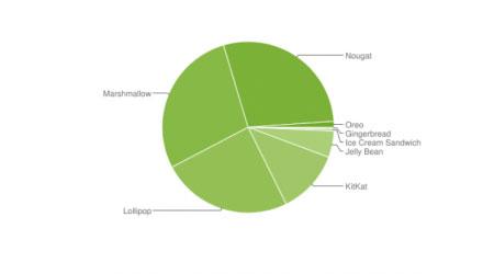 إحصائيات الأندرويد الشهرية - أندرويد 8 يتجاوز 1٪ بهدوء !