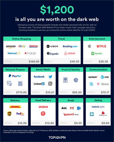 بعض المواد المعروضة للبيع في الانترنت المظلم