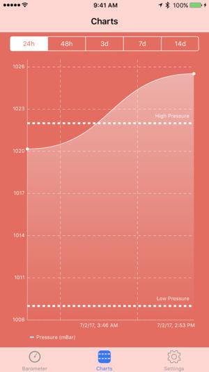 تطبيق Digital Barometer S10 لمعرفة الضغط