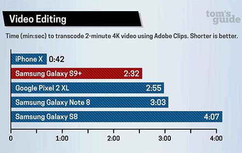 اختبار الأداء و السرعة: آيفون X ضد جالكسي إس 9 بلس