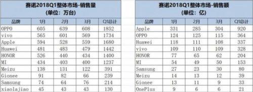 مبيعات الربع الأول في الصين Q1 2018