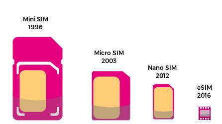 ما هي الشريحة الإلكترونية eSIM ؟ و كيف ستغير مستقبل أجهزتنا الذكية؟