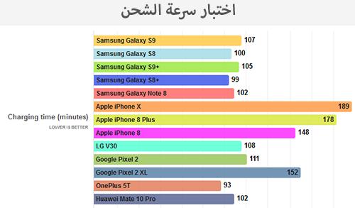 اختبار البطارية: هواتف آيفون 8 و آيفون X ضد جالكسي إس 9 و إس 9 بلس!
