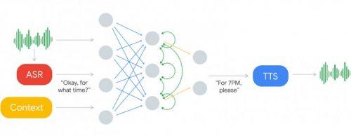 جوجل دوبلكس Google Duplex ستتحدث بدلا منك!