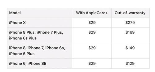 كم تبلغ تكلفة إصلاح و استبدال شاشة الآيفون ؟!
