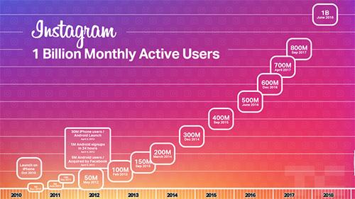 إنستاغرام يصل إلى مليار مستخدم شهرياً!