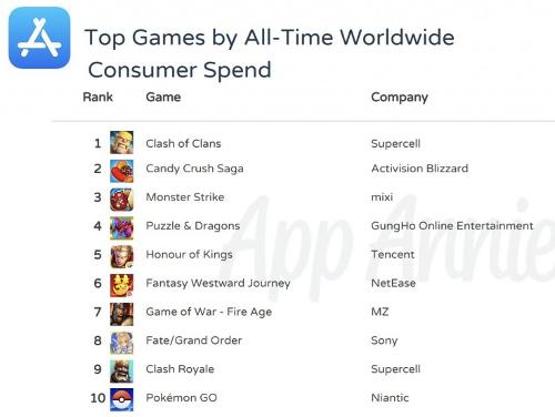 الألعاب الأكثر تحقيقاً للأرباح