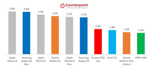 الهواتف الذكية الأكثر مبيعاً حول العالم (منتصف عام 2018)
