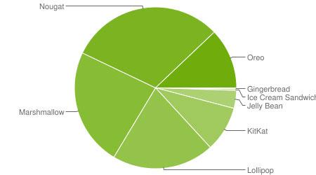 صورة بعد مرور عام، نظام أندرويد أوريو يصل إلى 12% من الأجهزة!