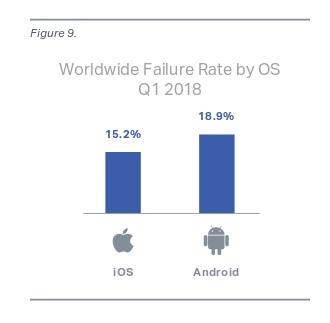 نسبة وقوع المشكلات في الأندرويد و iOS