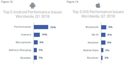 أكثر المشاكل شيوعاً على نظامي iOS و الأندرويد!