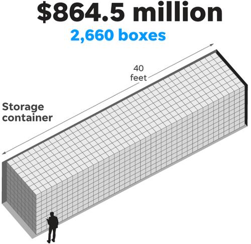 تستطيع الحاوية أن تحوي 2.660 صندوقاً