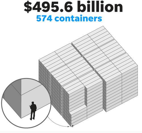 وصلنا إلى نصف المبلغ مع 574 حاوية شحن