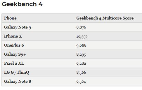 اختبار الأداء: آيفون X لا يزال أسرع من جالكسي نوت 9!