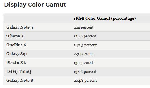 اختبار الألوان: جالكسي نوت 9 ضد آيفون X