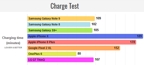نتائج اختبار البطارية: جالكسي نوت 9 ضد آيفون X وآيفون 8 بلس!