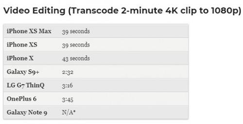 سرعة تحرير الفيديو